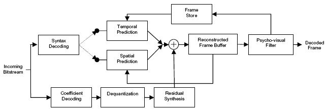 Diagram  H 264 Encoder Block Diagram Full Version Hd