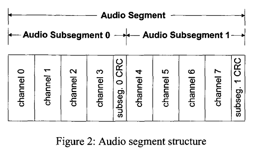 Image:Dolby e Audio segments.png